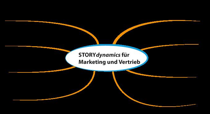 Storydynamics fuer Organisationen