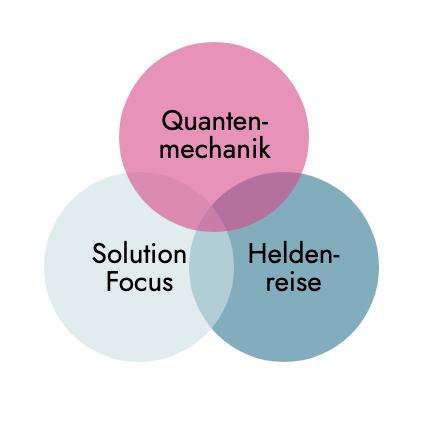 Die Methoden Heldenreise und Solution Focus und Quantenmechanik im Venn-Diagramm